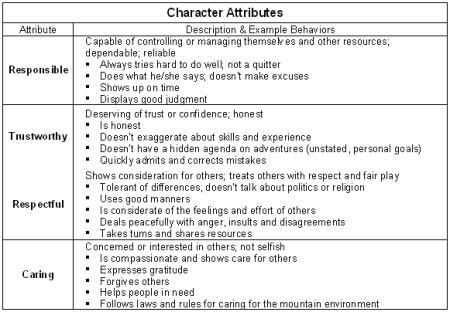 characterattributes