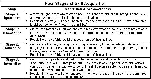 skill acquisition essay Improving writing skills: ells and the joy of writing by kristina robertson these graphic organizers can be used to prepare for a five-paragraph essay, organize sentences in a paragraph language acquisition: an overview.