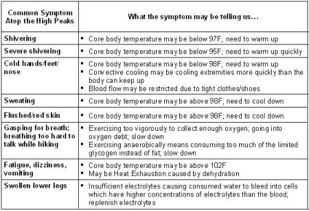 heatsymptom