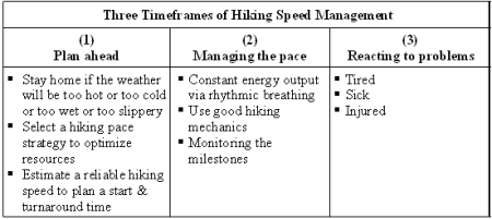 hikingtimeframes