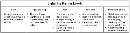 lightningdanger2