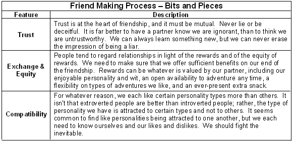 special interest friends essay