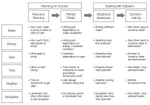 planningdecisionmakinglink