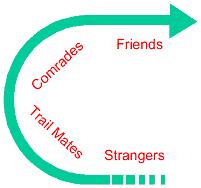relationshipbuilding