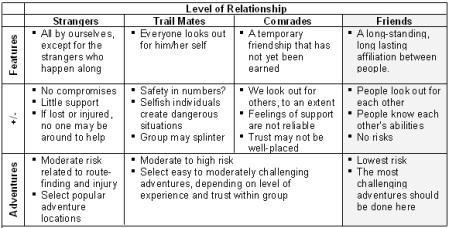 relationshiplevel