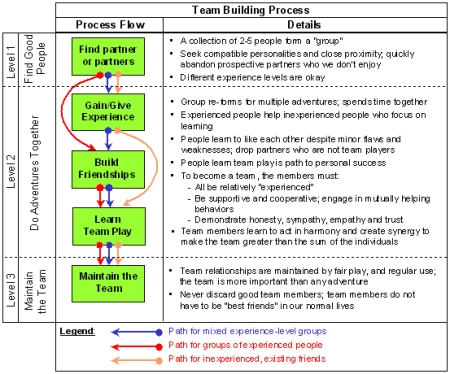 teambuildingprocess