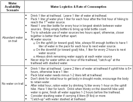 waterneedsconsumption