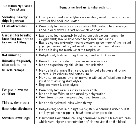 watersymptoms