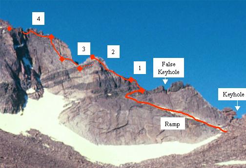 Longs Peak: Keyhole Ridge | PeakMind