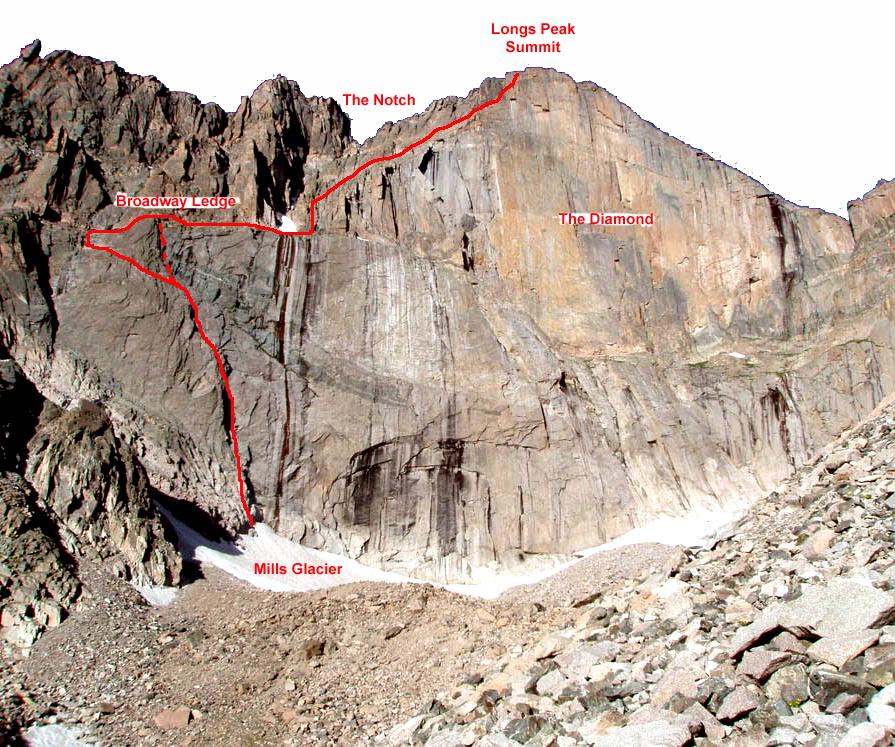 longs peak PeakMind