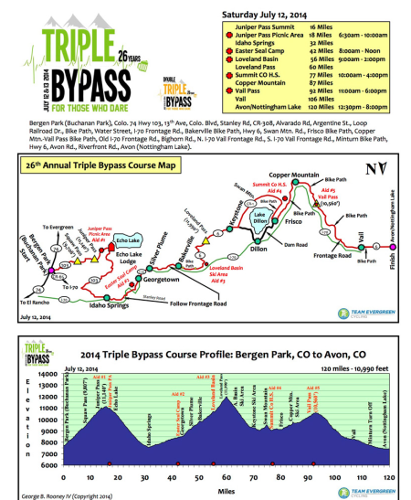 Official Triple Bypass Map and Elevation Profile