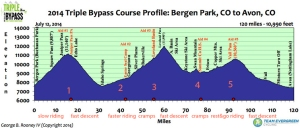 Triple Bypass Ride 2014    sat ride map2