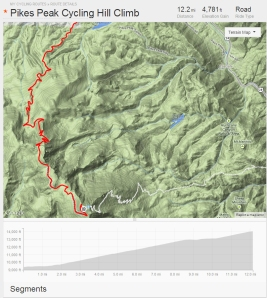 Pikes Peak Cycling Hill Climb Route copy